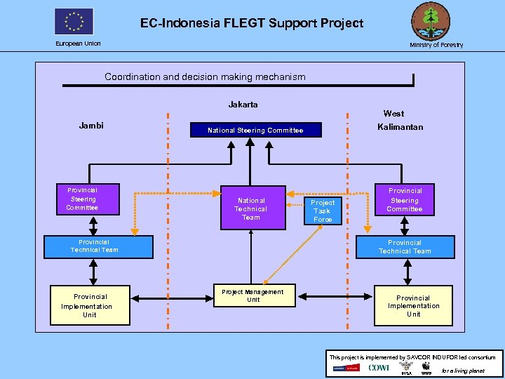 EC-Indonesia FLEGT Support Project European Union Ministry of Forestry Coordination and decision making mechanism