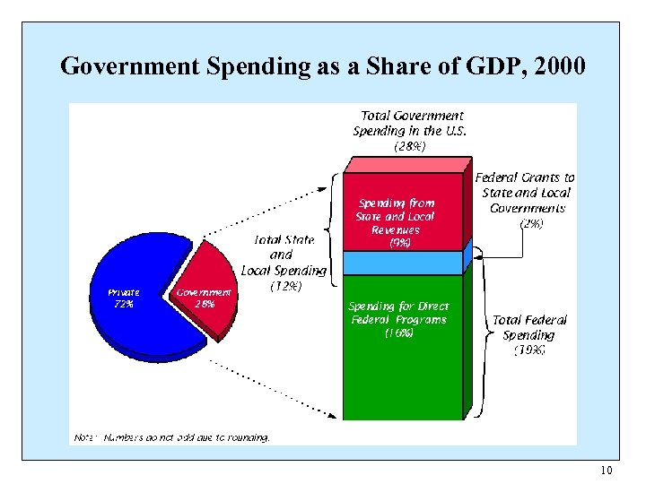Government Spending as a Share of GDP, 2000 10