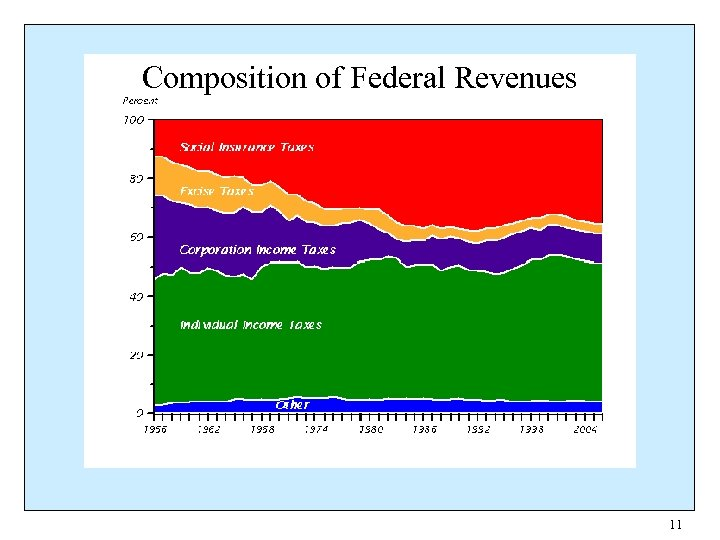 Composition of Federal Revenues 11