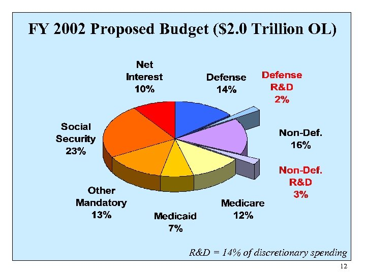 FY 2002 Proposed Budget ($2. 0 Trillion OL) R&D = 14% of discretionary spending