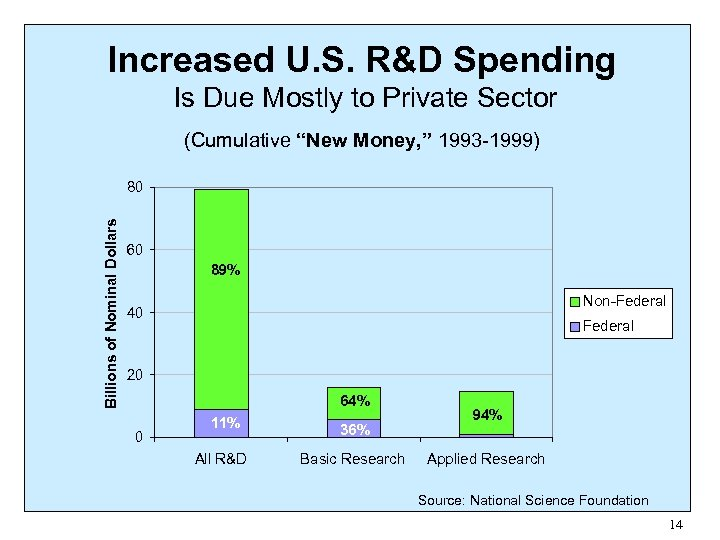 "Increased U. S. R&D Spending Is Due Mostly to Private Sector (Cumulative ""New Money,"