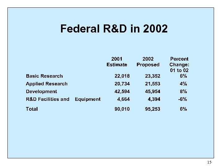 Federal R&D in 2002 15