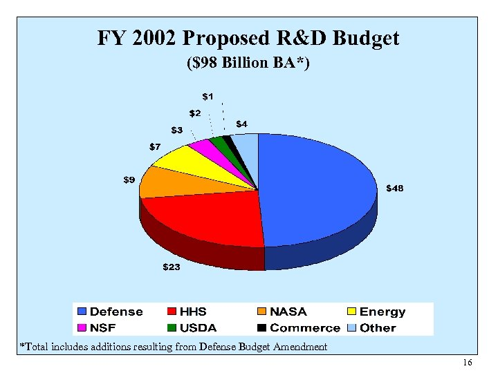 FY 2002 Proposed R&D Budget ($98 Billion BA*) *Total includes additions resulting from Defense