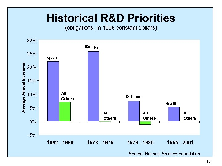 Historical R&D Priorities (obligations, in 1996 constant dollars) 30% Energy Average Annual Increases 25%