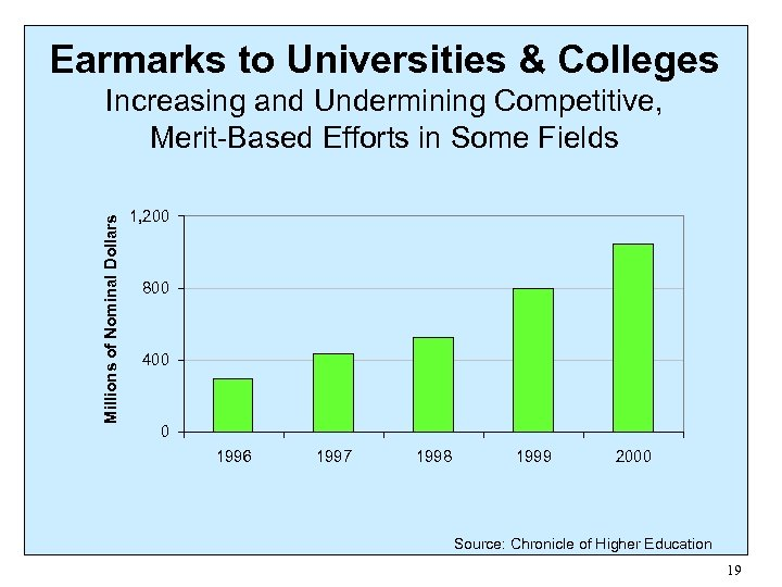 Earmarks to Universities & Colleges Millions of Nominal Dollars Increasing and Undermining Competitive, Merit-Based