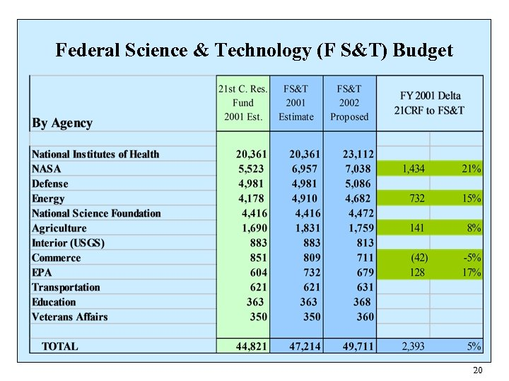 Federal Science & Technology (F S&T) Budget 20