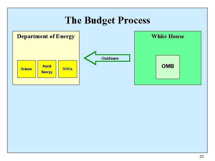 The Budget Process Department of Energy White House Guidance Science Fossil Energy NNSA OMB