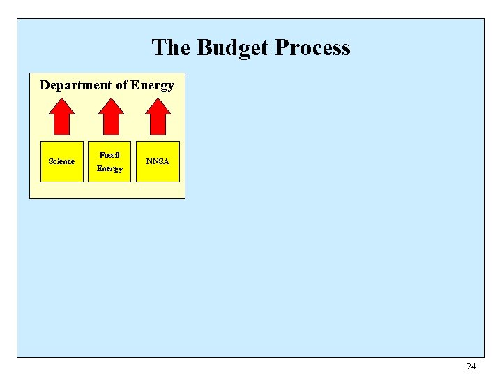 The Budget Process Department of Energy Science Fossil Energy NNSA 24