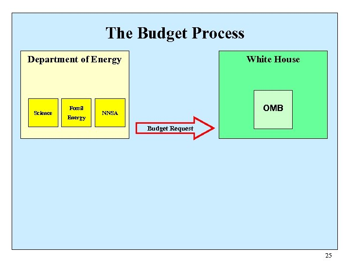 The Budget Process White House Department of Energy Science Fossil Energy OMB NNSA Budget