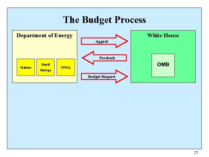 The Budget Process White House Department of Energy Appeal Passback Science Fossil Energy OMB