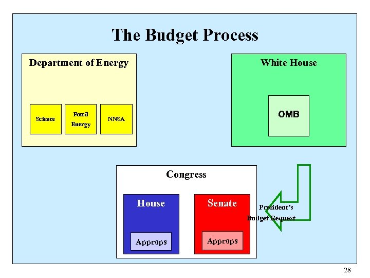 The Budget Process Department of Energy Science Fossil Energy White House OMB NNSA Congress