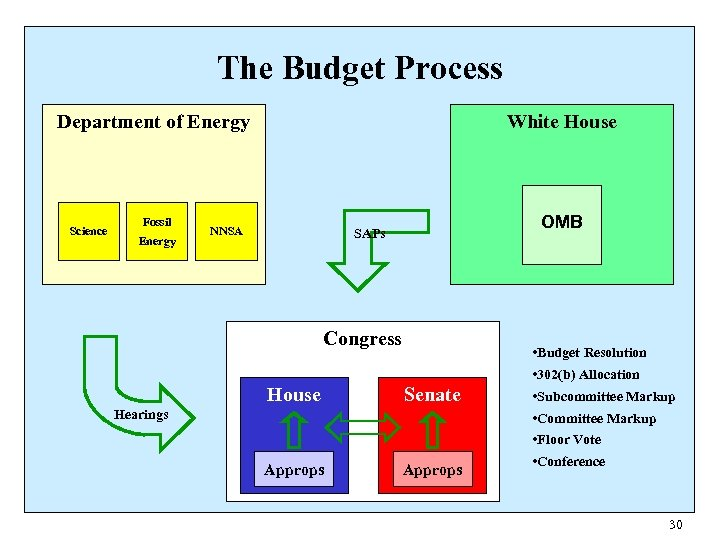 The Budget Process Department of Energy Science Fossil Energy White House NNSA OMB SAPs