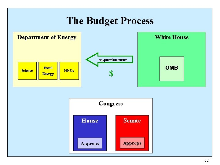 The Budget Process Department of Energy White House Apportionment Science Fossil Energy OMB $