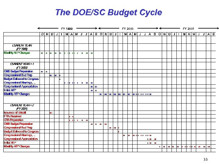 The DOE/SC Budget Cycle FY 1999 FY 2000 FY 2001 33