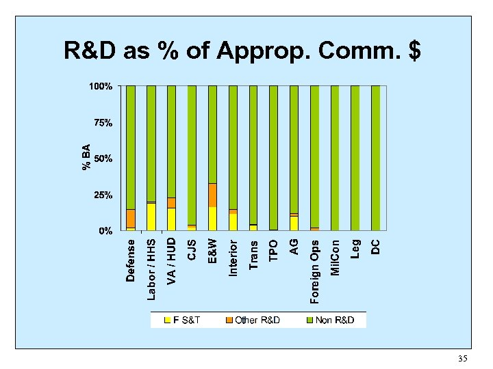 R&D as % of Approp. Comm. $ 35
