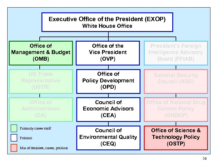 Executive Office of the President (EXOP) White House Office of Management & Budget (OMB)