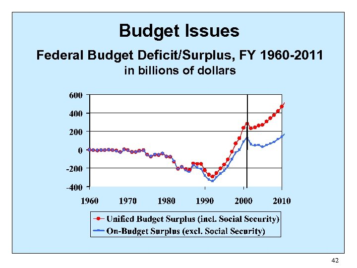 Budget Issues Federal Budget Deficit/Surplus, FY 1960 -2011 in billions of dollars 42