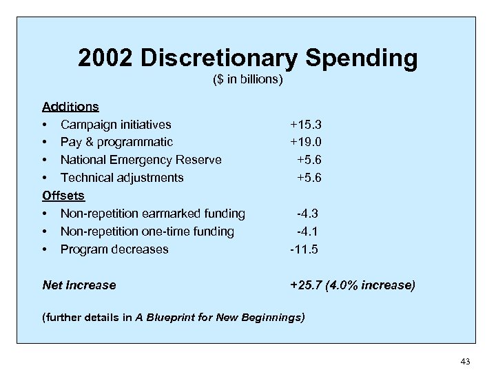 2002 Discretionary Spending ($ in billions) Additions • Campaign initiatives • Pay & programmatic