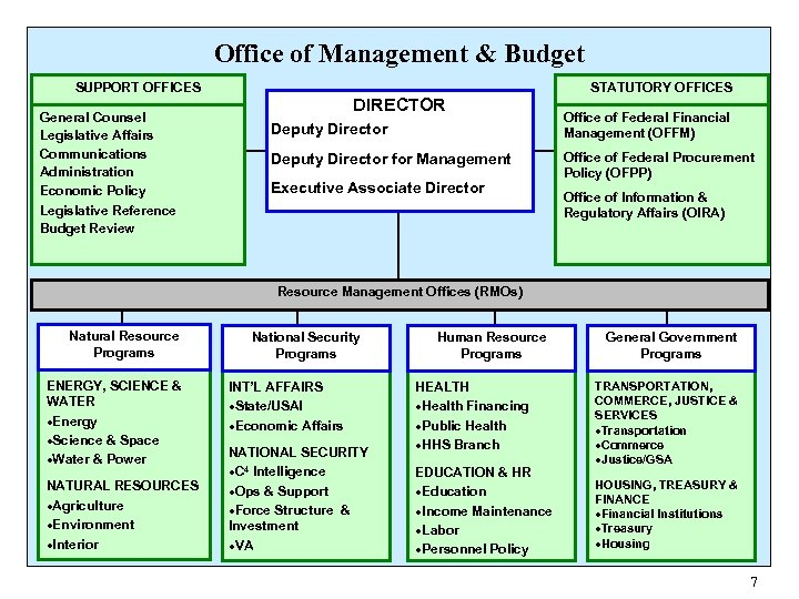 Office of Management & Budget SUPPORT OFFICES General Counsel Legislative Affairs Communications Administration Economic