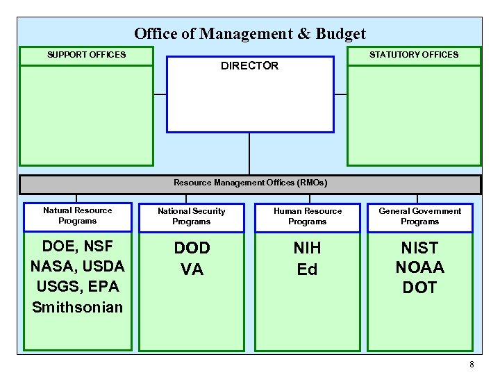 Office of Management & Budget SUPPORT OFFICES STATUTORY OFFICES DIRECTOR Resource Management Offices (RMOs)