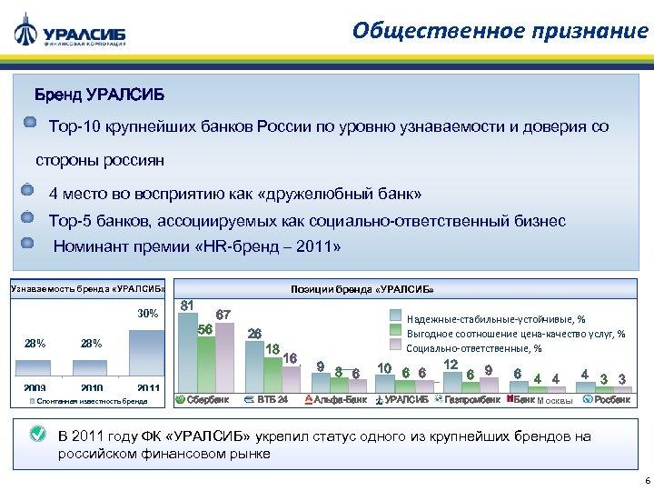 Общественное признание Бренд УРАЛСИБ Тop-10 крупнейших банков России по уровню узнаваемости и доверия со