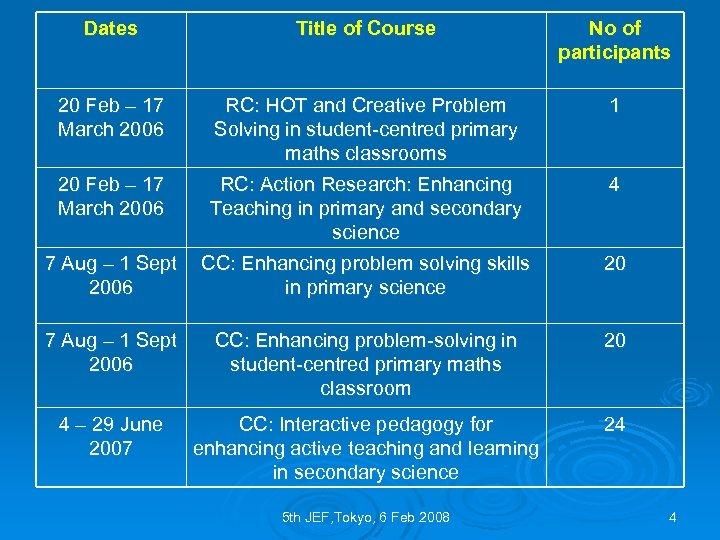 Dates Title of Course No of participants 20 Feb – 17 March 2006 RC: