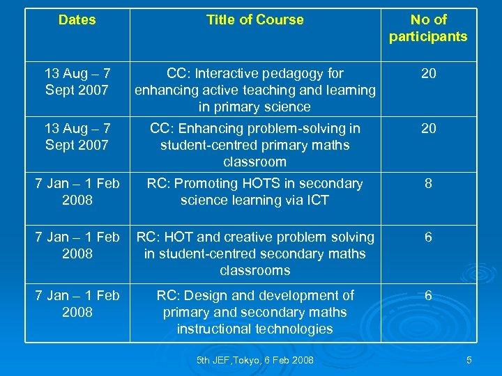 Dates Title of Course No of participants 13 Aug – 7 Sept 2007 CC: