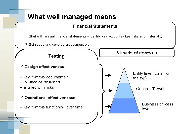 What well managed means Financial Statements Start with annual financial statements - Identify key