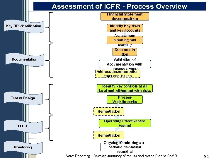 Assessment of ICFR - Process Overview Financial Statement decomposition Key BP Identification Documentation Identify