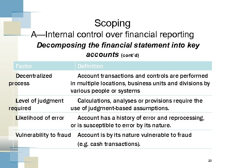 Scoping A—Internal control over financial reporting Decomposing the financial statement into key accounts (cont'd)