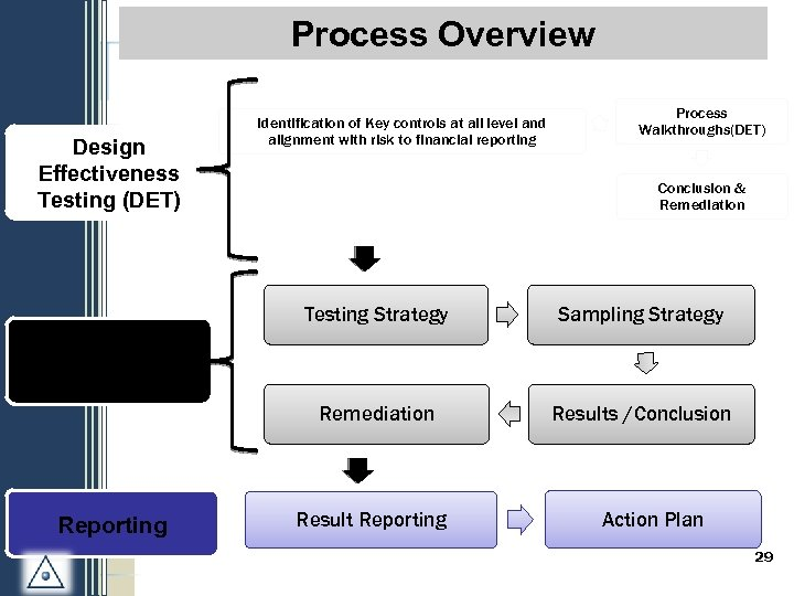 S 1 -3: Process Overview Design Effectiveness Testing (DET) Identification of Key controls at