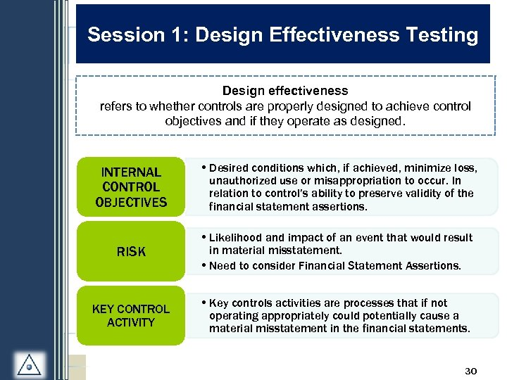 Session 1: Design Effectiveness Testing Design effectiveness refers to whether controls are properly designed