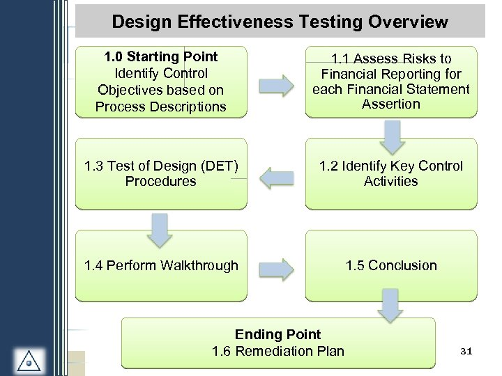 Design Effectiveness Testing Overview 1. 0 Starting Point Identify Control Objectives based on Process