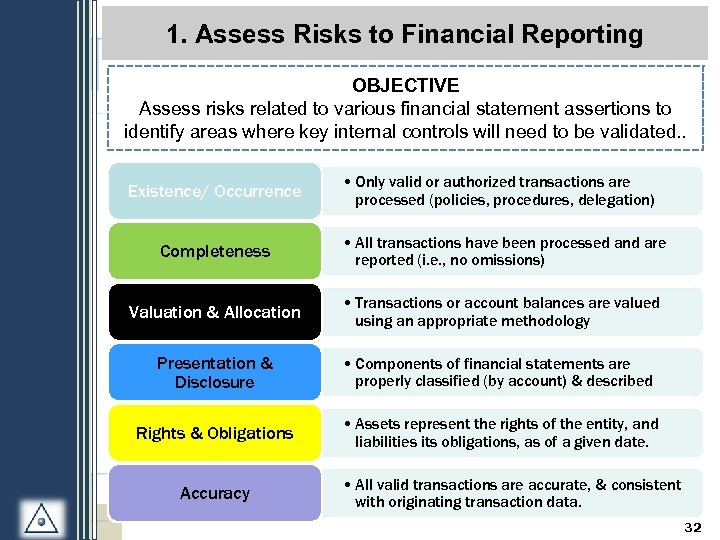 1. Assess Risks to Financial Reporting OBJECTIVE Assess risks related to various financial statement