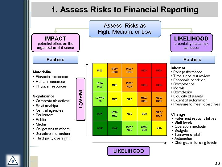 1. Assess Risks to Financial Reporting Assess Risks as High, Medium, or Low IMPACT