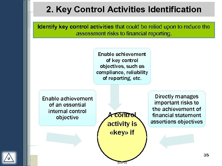 2. Key Control Activities Identification Identify key control activities that could be relied upon