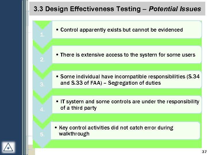 3. 3 Design Effectiveness Testing – Potential Issues 1. 2. • Control apparently exists