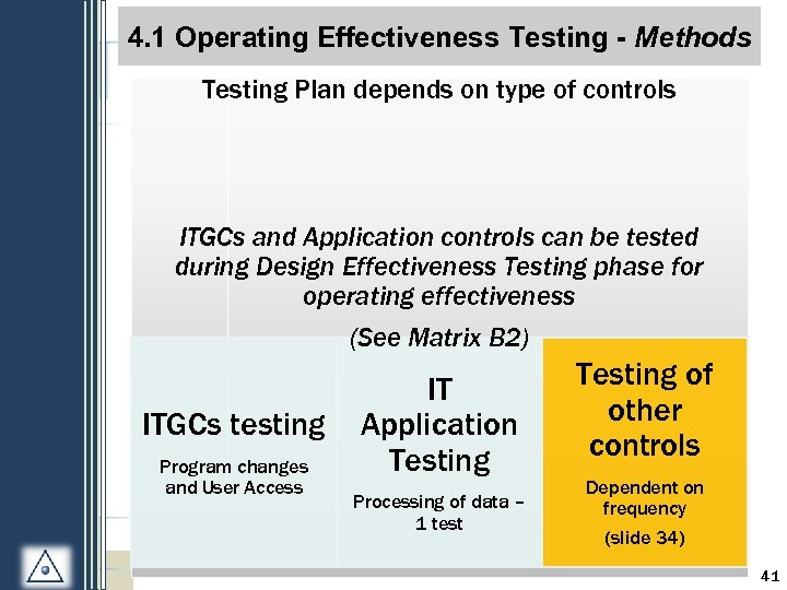 S 1 -3: Process Overview 4. 1 Operating Effectiveness Testing - Methods Testing Plan