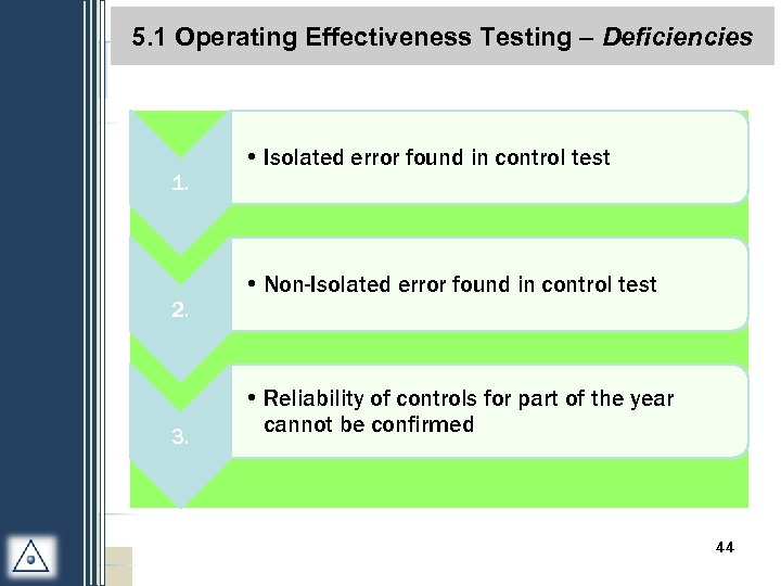 5. 1 Operating Effectiveness Testing – Deficiencies 1. 2. 3. • Isolated error found
