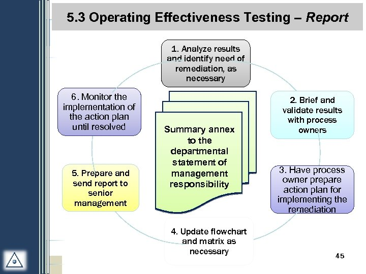 5. 3 Operating Effectiveness Testing – Report 2. 4 Conclusion & Reporting= 1. Analyze