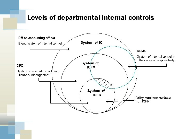 Levels of departmental internal controls DM as accounting officer Broad system of internal control