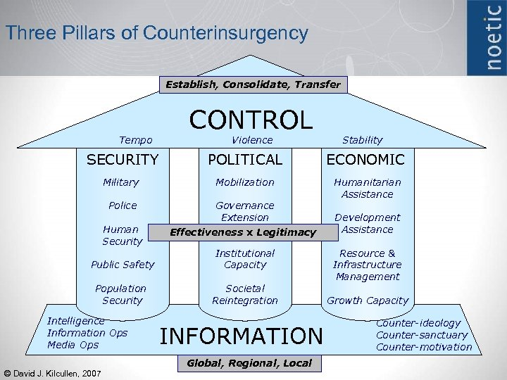 Three Pillars of Counterinsurgency Establish, Consolidate, Transfer Tempo CONTROL Violence Stability SECURITY POLITICAL ECONOMIC
