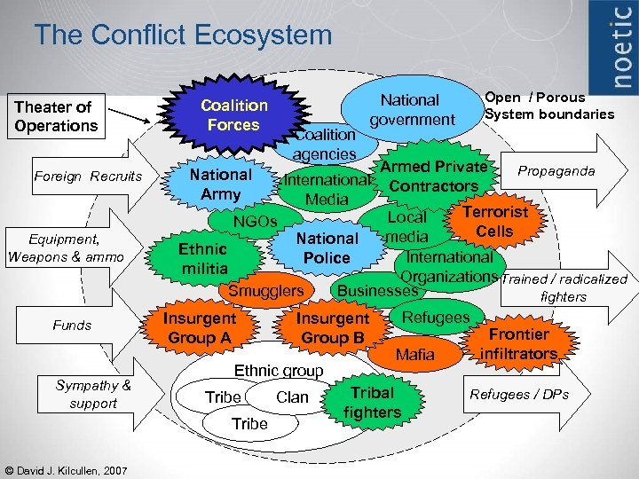 The Conflict Ecosystem Theater of Operations Foreign Recruits Equipment, Weapons & ammo Funds Sympathy