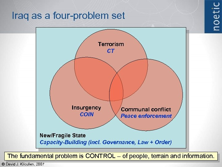 Iraq as a four-problem set Terrorism CT Insurgency COIN Communal conflict Peace enforcement New/Fragile