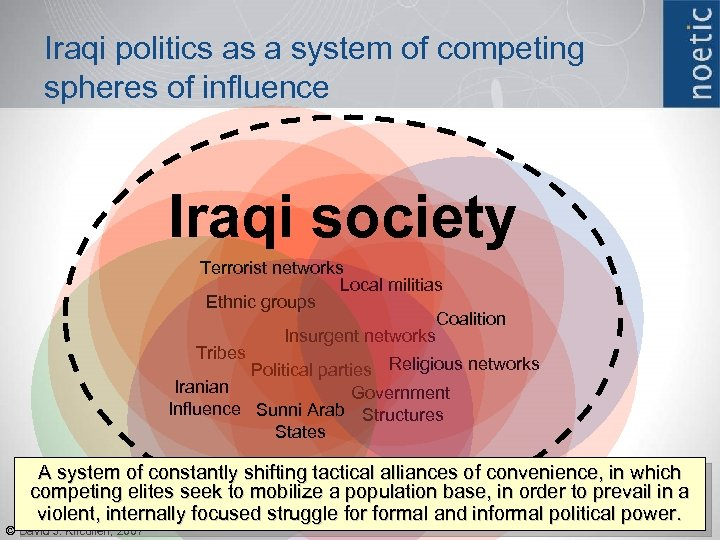 Iraqi politics as a system of competing spheres of influence Iraqi society Terrorist networks