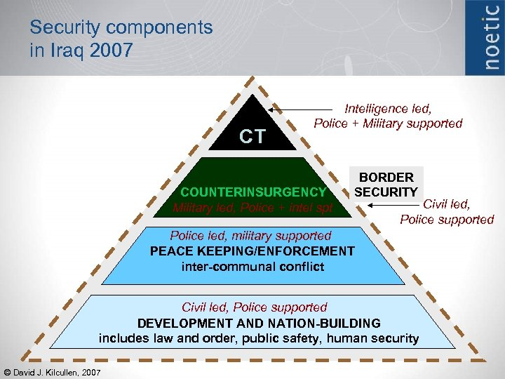 Security components in Iraq 2007 CT Intelligence led, Police + Military supported COUNTERINSURGENCY Military