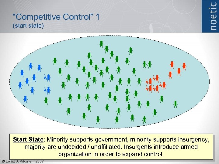 """Competitive Control"" 1 (start state) Start State: Minority supports government, minority supports insurgency, majority"