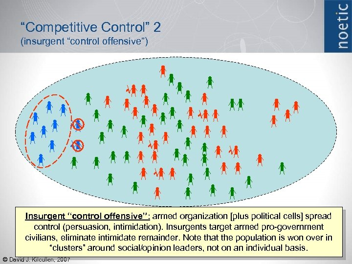 """Competitive Control"" 2 (insurgent ""control offensive"") Insurgent ""control offensive"": armed organization [plus political cells]"