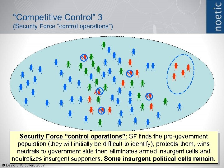 """Competitive Control"" 3 (Security Force ""control operations"") Security Force ""control operations"": SF finds the"