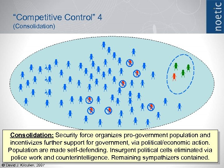 """Competitive Control"" 4 (Consolidation) Consolidation: Security force organizes pro-government population and incentivizes further support"
